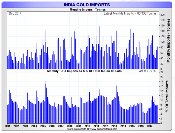 Indian gold imports as a percentage of imports december 2017