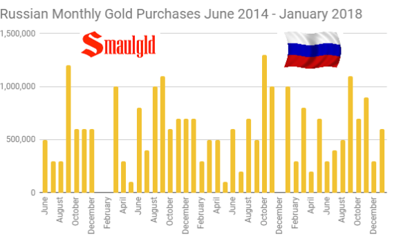 Russian Monthly Gold Purchases June 2014 - January 2018