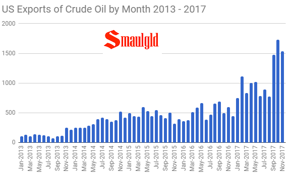 US oil exports of crude oil by month 2013 -2017 through November