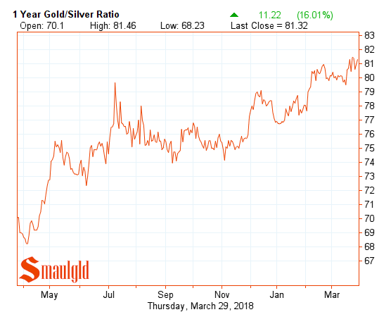 one year gold silver ratio march 29 2018