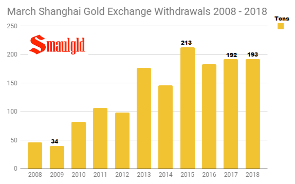 March Shanghai Gold Exchange Withdrawals 2008 - 2018