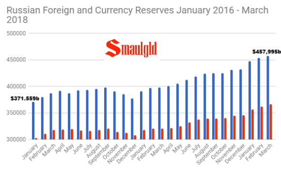 Russian Foreign and Currency reserves January 2016 -March 2018