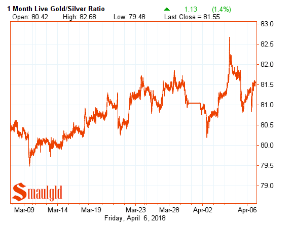 one month gold silver ratio april 6 2018