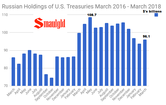 Russian Holdings of U.S. Treasuries March 2016 - March 2018