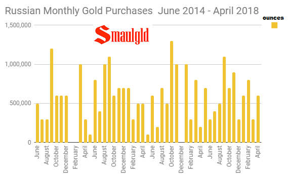 Russian Monthly Gold Purchases June 2014 -April 2018