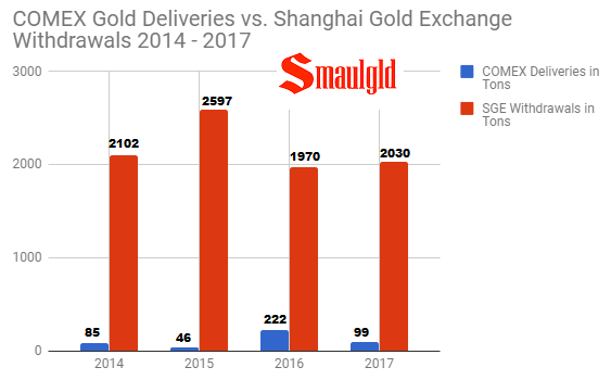 COMEX gold Deliveries vs Shanghai Gold Exchange Withdrawals 2014 - 2017