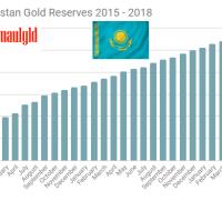 Kazakhstan gold reserves 2015 - 2018 April