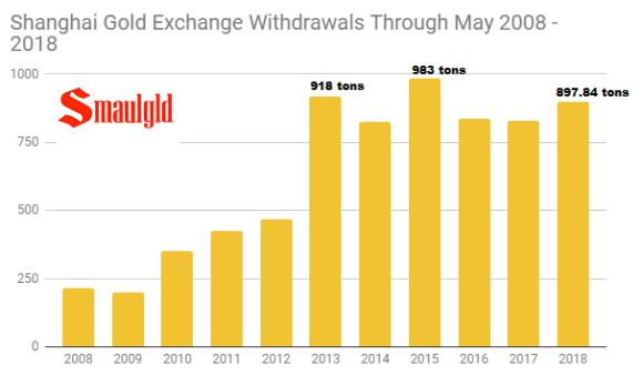 Shanghai Gold Exchange withdrawals through May 2008 - 2018