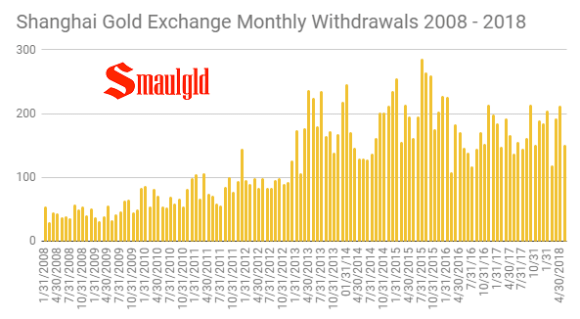 SGE withdrawals by month through May 2018