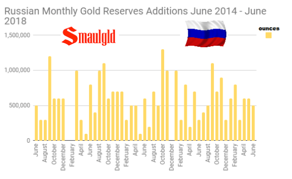 Russian Monthly Gold Reserves additions June 2014 - June 2018