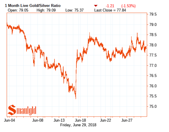 one month gold silver ratio June 29 2018