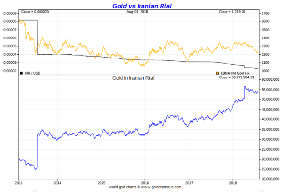 Gold vs Iranian Rial 2018 july