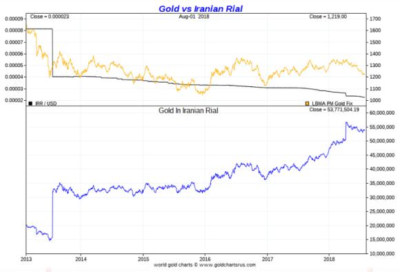 Gold vs Iranian Rial 2018 july