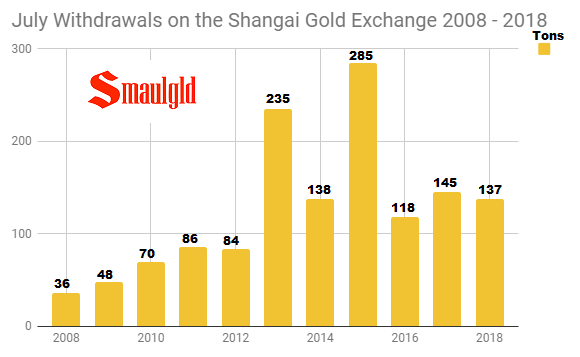 July Withdrawals on the Shanghai Gold Exchange 2008 - 2018