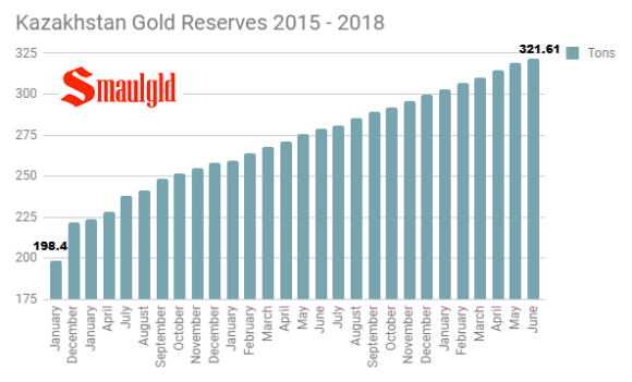 Kazakhstan gold reserves 2015 - 2018 through June