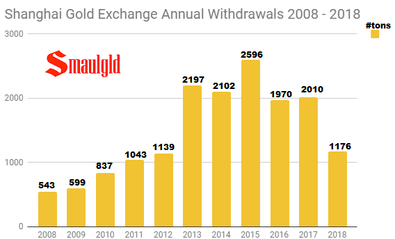 Shanghai Gold Exchange Annual withdrawals 2008 - 2018 through July