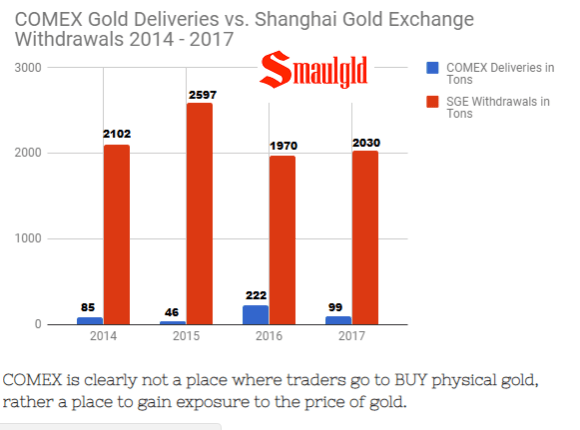 sge comex withdrawals