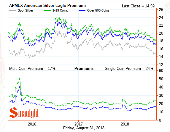 American Silver Eagle Premiums August 31 2018