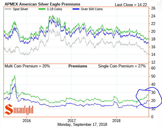 American Silver Eagle Premiums SEPTEMBER 17 2018