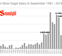 American Silver Eagle sales in September 1987 - 2018