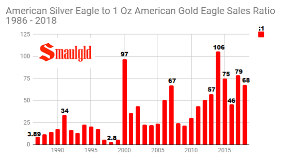American Silver Eagle to American Gold Eagle Sales ratio 1986 - 2018 through August