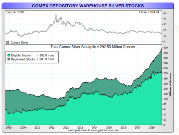 COMEX Warehouse registered and eligible September
