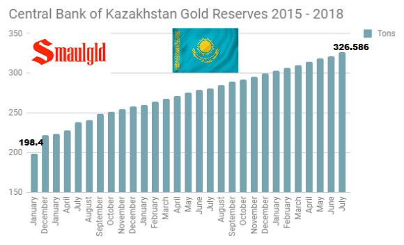 Central Bank of Kazakhstan gold reserves 2015 - 2018 through July