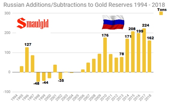 Central Bank of Russia Gold Reserves additions and subtractions 1994 August 2018