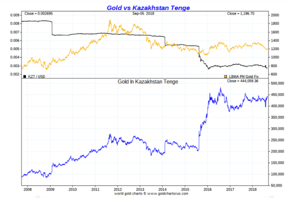 Gold vs Kazakh Tenge ten year chart 2008 - 2018