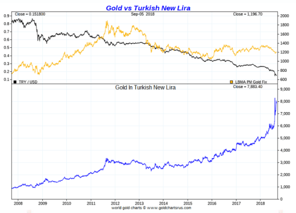 Gold vs Turkish Lira Ten Year september 2018