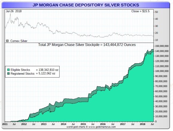 JPMorgan Silver stocks COMEX