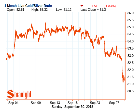 One month gold silver ratio september 30 2018