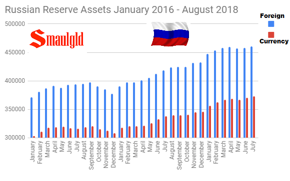 Russian Foreign and Currency reserves January 2016 - August 2018