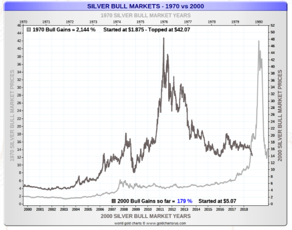 Silver bull market Gains 1970s vs 2000