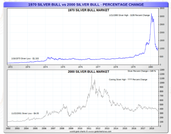 Silver bull market Simple percentage increase 1970's and 2000s