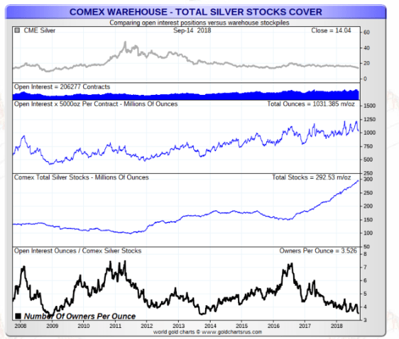 Silver ounces owners per ounce ALL silver COMEX
