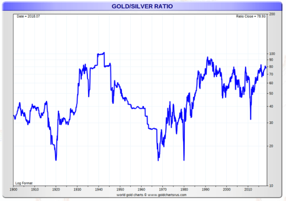 gold silver ratio since 1900