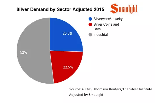 silver demand 2015