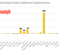 2018 central bank gold additions and subtractions