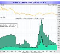 Brinks gold oct 25 2018