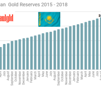Central Bank of Kazakhstan gold reserves 2015 - 2018 through August