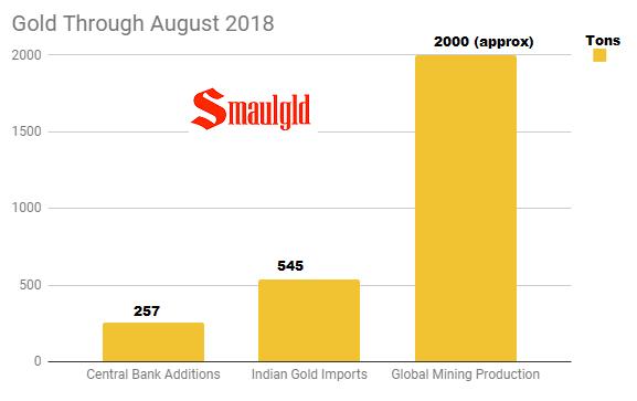 Gold Through August 2018