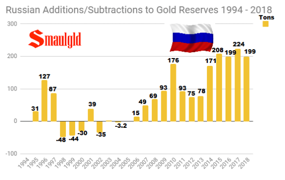 Russian Additions-Subtractions to Gold Reserves 1994 - 2018 through September