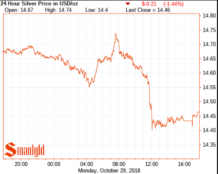 Silver price october 29 2018