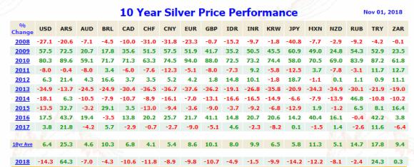 10 Year Silver price November 1 2018