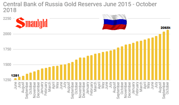 Central Bank of Russia Gold Reserves June 2015 - October 2018