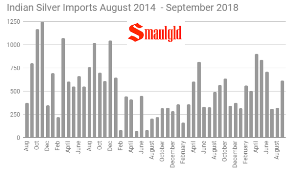 Indian Silver Imports August 2014 - September 2018