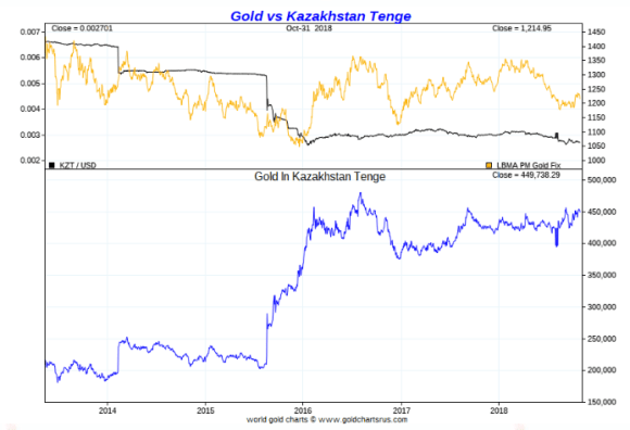 Kazak tenge vs gold November 1 2018