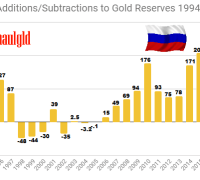 Russian Additions and Subtractions 1994 - 2018