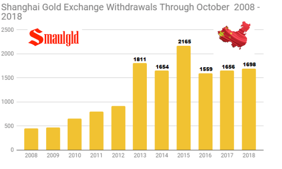 Shanghai Gold Exchange Withdrawals through October 2008 - 2018